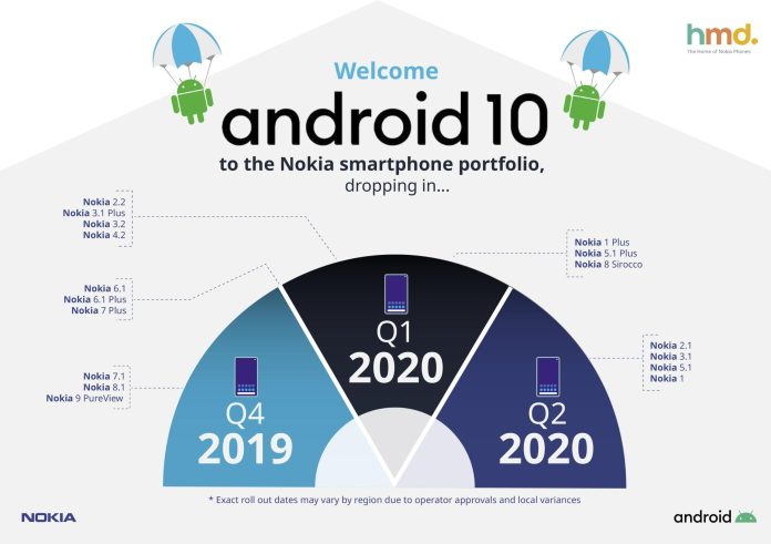 Nokia Android 10 Roadmap