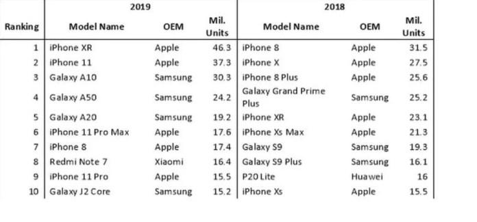 Most Popular phones 2019