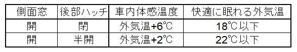 車内冷却手段と対応温度