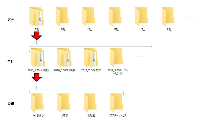 PCファイルを瞬時に探し出す方法