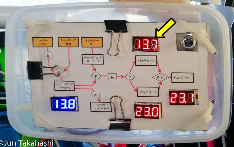最低でも21V必要な電圧が、13.7Vに下がってしまいました
