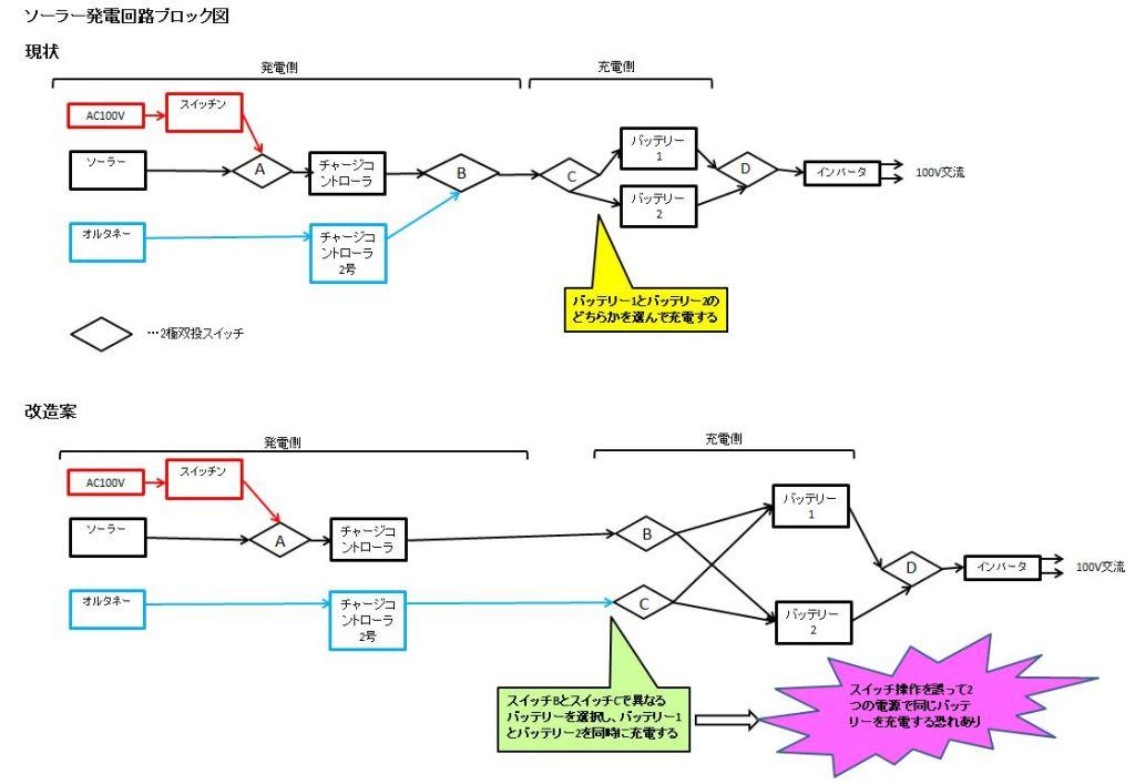 ソーラー発電回路ブロック図