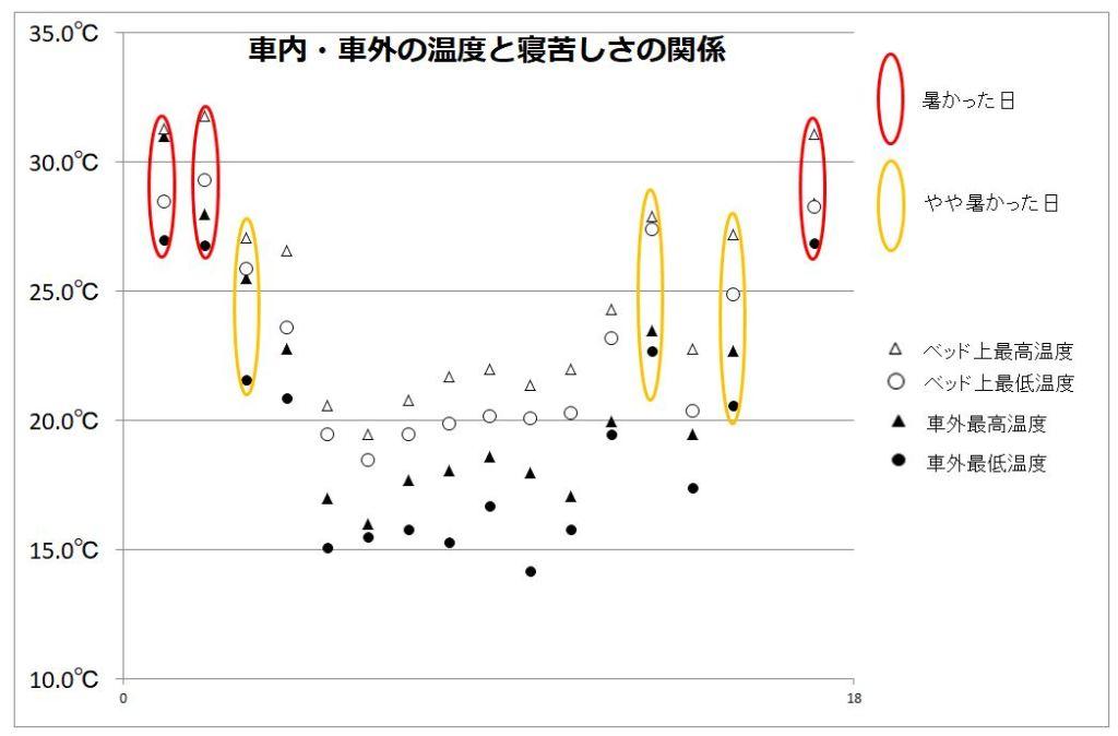気温と寝苦しさの関係のグラフ