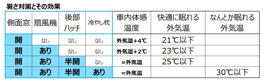 暑さ対策とその効果