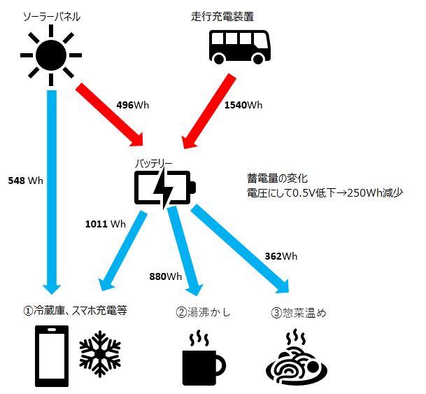 車中泊旅行におけるエネルギー収支