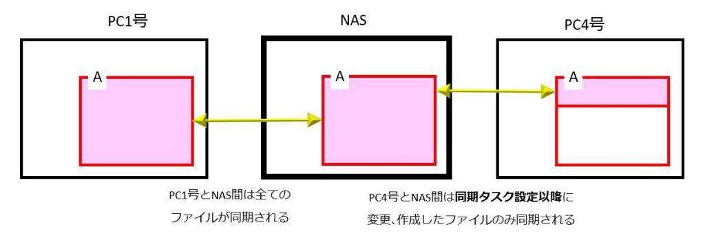 PCとデータの構成図