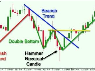Basic Rules of Technical Analysis