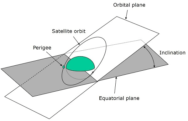 Orbital Mechanics