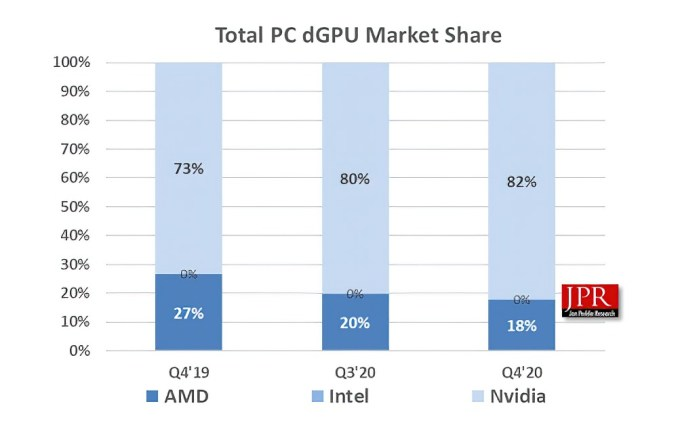 Nvidia AMD and Intel share of the sales market
