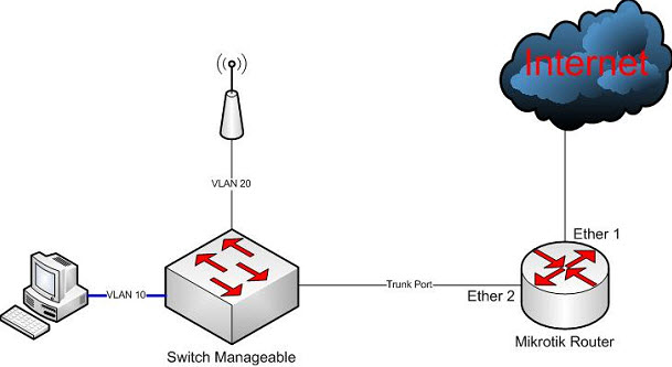How To Setup VLAN Trunk Using Bridge on Mikrotik Router