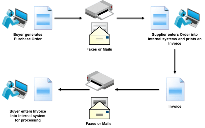 Manual Document Exchange