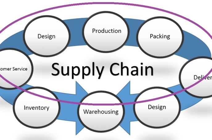 Complete introduction supply chain