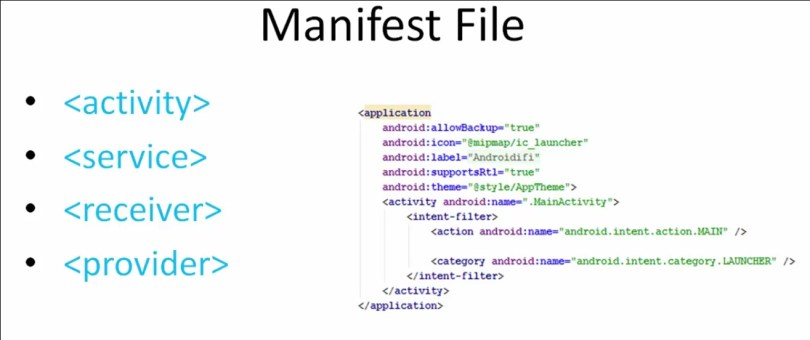 manifest file in android app