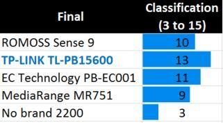 Classificação final - powerbanks
