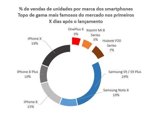 Gráfico do número de vendas de smartphones