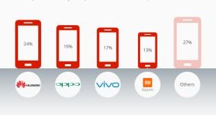 Mercado chinês de smartphones na China