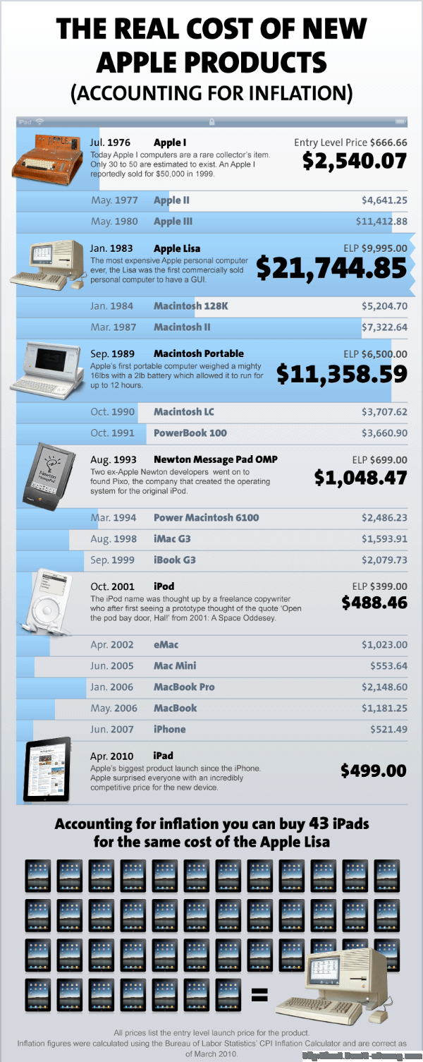 Apple product price since 1976 to 2010