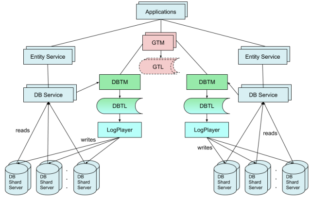GRIT protocol for distributed transactions