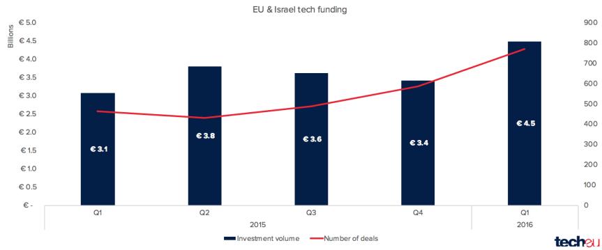 eu tech funding q12016