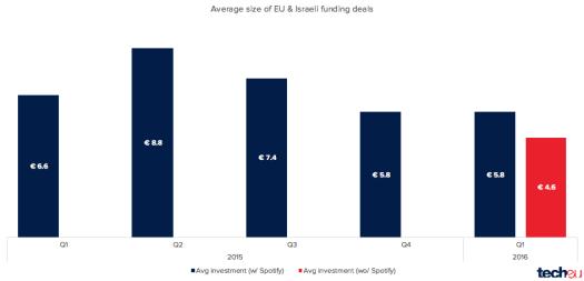 eu tech funding q1 2016