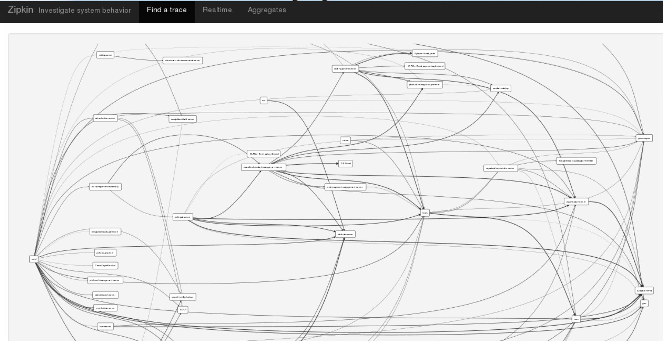 Apache Cassandra in a Microservices Enterprise Platform