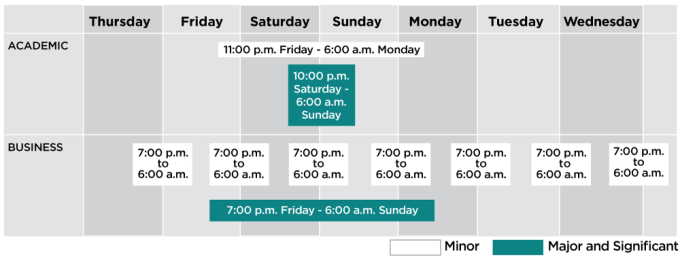 Academic minor change window is Friday 11 pm to Monday 6 am. Academic major or significant change window is 10 pm Saturday to 6 am Sunday. Minor business maintenance window is 7 pm to 6 am Monday through Friday. Major or significant change business change window is 7 pm Friday to 6 am Sunday.