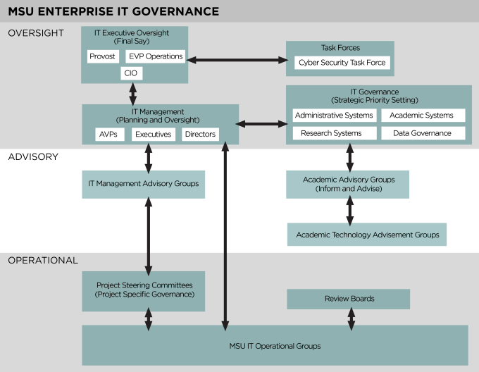 Graphic shows the oversight, advisory, and operational layers and relationships built into MSU Enterprise IT Goverance.