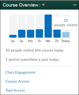 Shows bar graphs representing course access over last seven days plus links in course overview widget