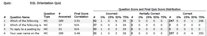 per question quiz stats comparing question score with overall quiz score range