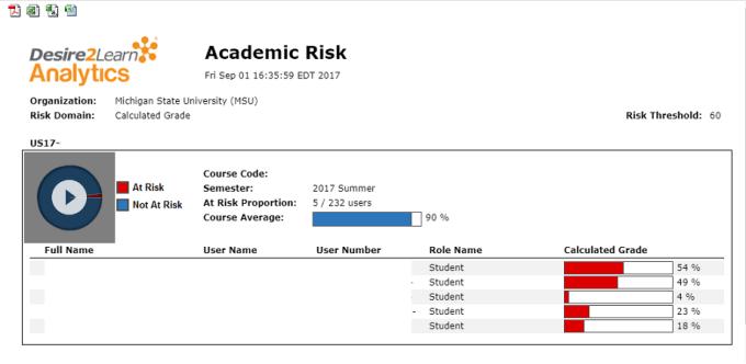Academic Risk report visuals