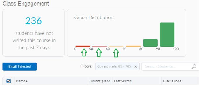 "shows number of students who have not visited the course in the past 7 days and a grade distribution graph with filters and an ""email selected"" button"