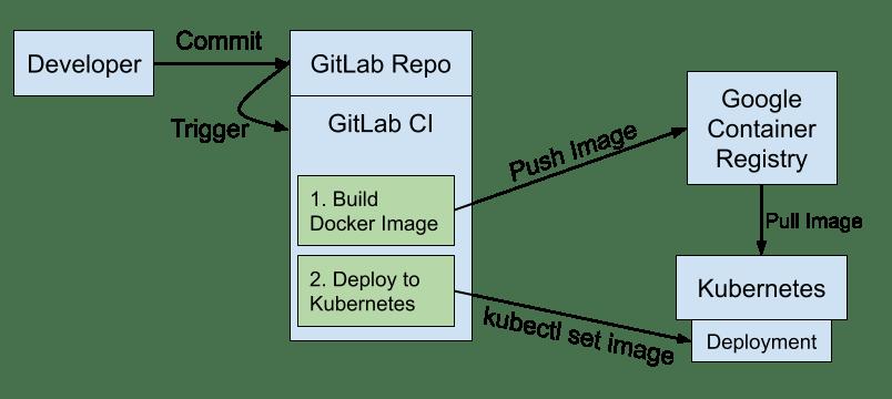 透過 GitLab CI/CD 上傳 Docker Image 到 GCP GCR 並 Deploy 到 GKE - Tech @ Sars.TW