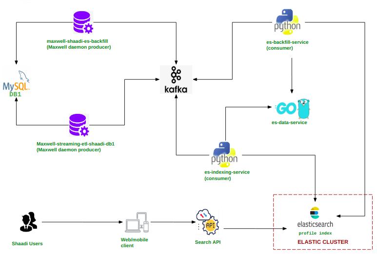 Elasticsearch Indexing architecture