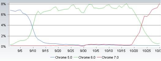google chrome stable market share