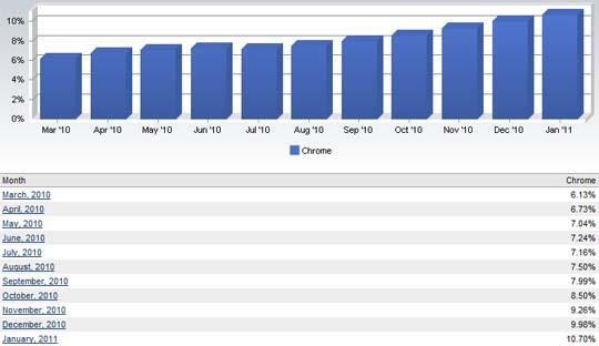 google chrome january market share