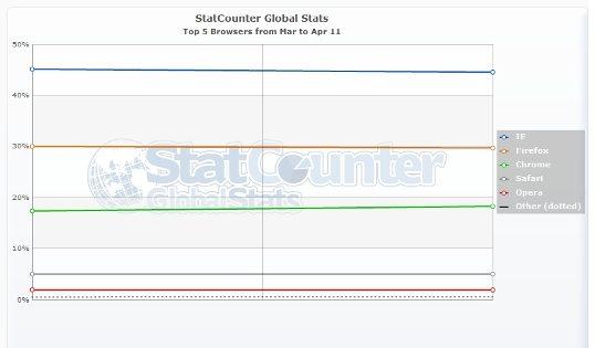 StatCounter browser stats