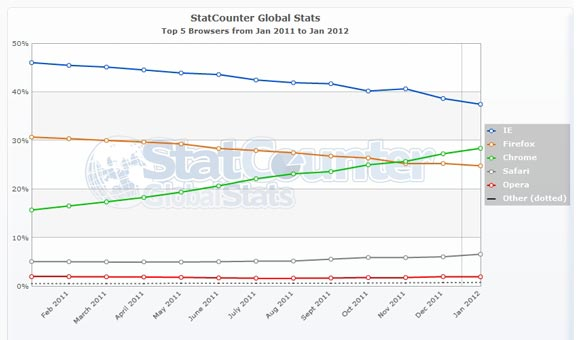 StatCounter browser market share Jan 2012