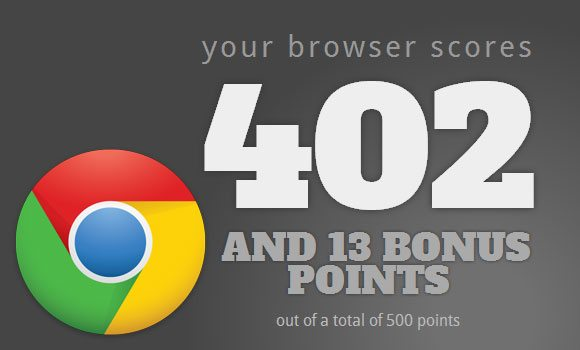 Google Chrome 19 HTML5 Test Score