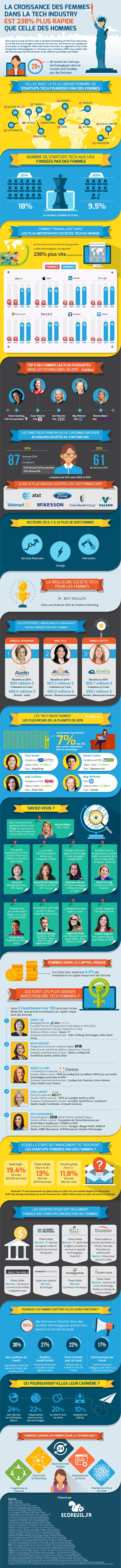 Women In Tech Infographie2