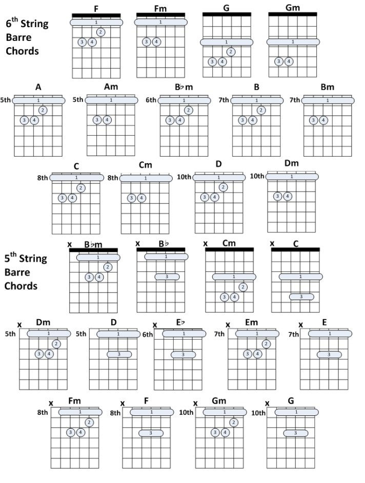 6th string and 5th string barre chords – tech4cast blog