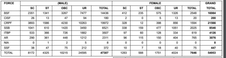 SSC Vacancy News 2018 in Hindi 54,953 बंपर वैकेंसी, 10वीं पास कर सकते हैं आवेदन