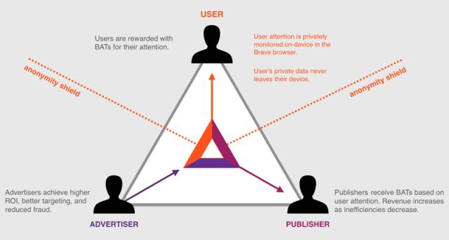 Bat Attention Token Diagram