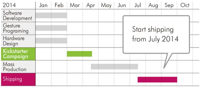 Timeline-project-plan-ring-logbar
