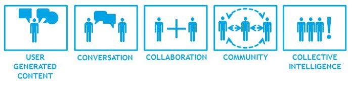 Gauravonomics-User-Generated-Content-Conversation-Collaboration-Social-Community-Collective-Intelligence-Organisational-Memory