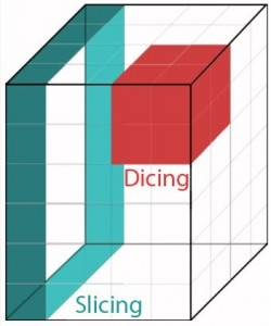 OLAP-Slicing-Dicing-Cube-Operations-Visual-Example-Math-BI-Business-Intelligence-Reporting-Methods