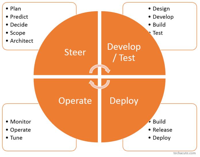 DevOps Graphic Steer Develop Test Deploy Operate Overview