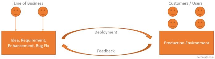 DevOps Workflow Process Graphic