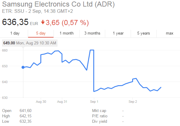 Samsung ADR Stock Rating Price Data Exploding Note 7