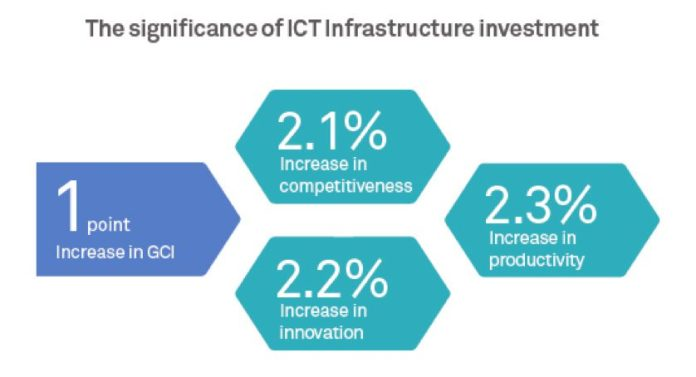 huawei-global-connectivity-index-12-graphs-slide-deck-presentation-5g-gci