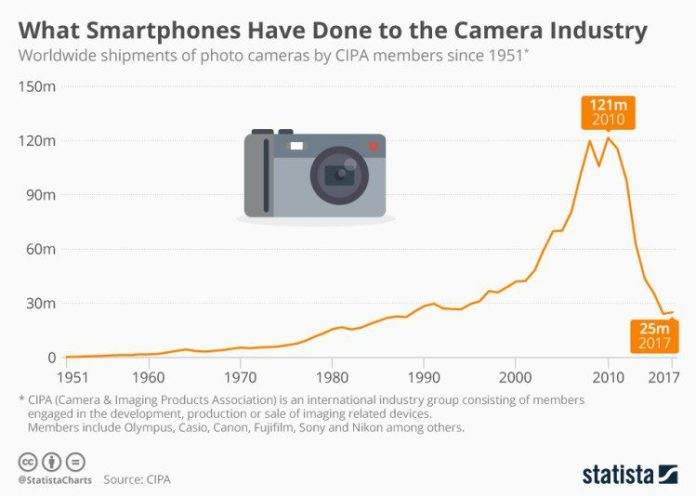 What Smartphones Have Done to the Camera Industry